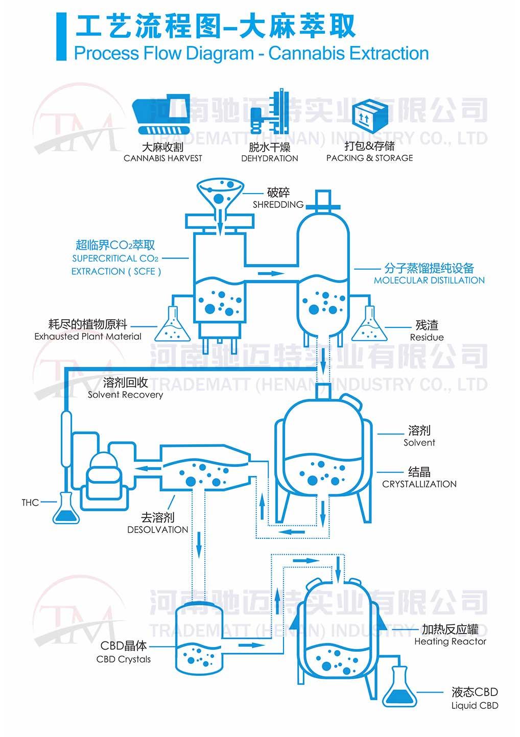 Professional New Technology Supercritical Fluid Co2